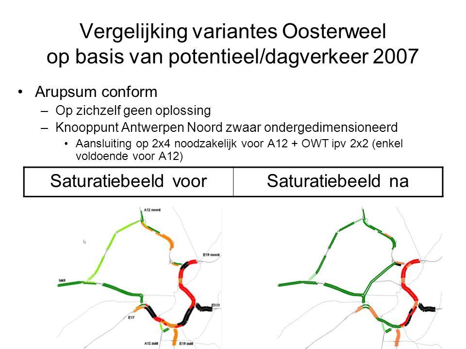 Vergelijking variantes Oosterweel op basis van potentieel/dagverkeer 2007 Arupsum conform –Op zichzelf geen oplossing –Knooppunt Antwerpen Noord zwaar ondergedimensioneerd Aansluiting op 2x4 noodzakelijk voor A12 + OWT ipv 2x2 (enkel voldoende voor A12) Saturatiebeeld voorSaturatiebeeld na