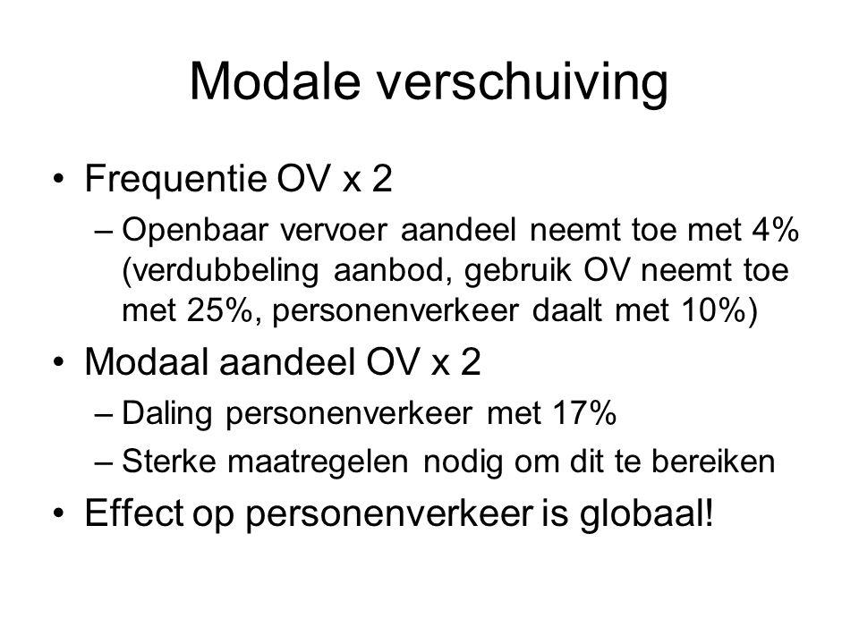 Modale verschuiving Frequentie OV x 2 –Openbaar vervoer aandeel neemt toe met 4% (verdubbeling aanbod, gebruik OV neemt toe met 25%, personenverkeer daalt met 10%) Modaal aandeel OV x 2 –Daling personenverkeer met 17% –Sterke maatregelen nodig om dit te bereiken Effect op personenverkeer is globaal!
