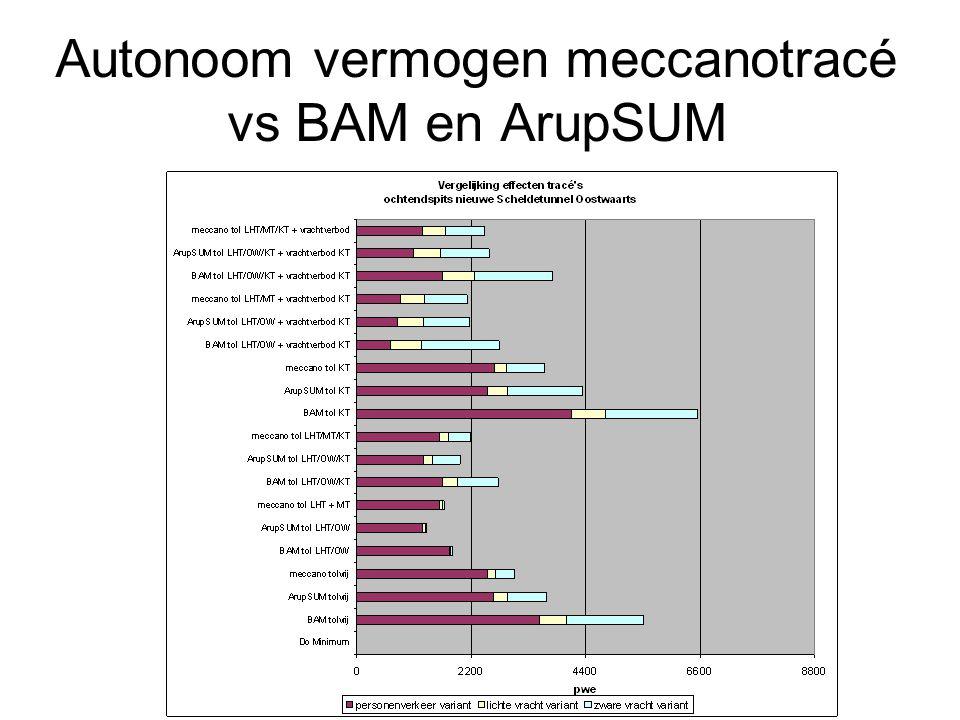 Autonoom vermogen meccanotracé vs BAM en ArupSUM