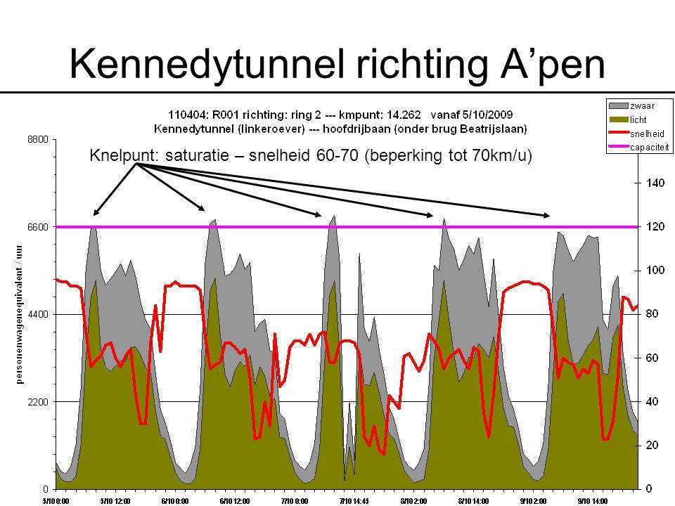 Kennedytunnel richting A'pen Knelpunt: saturatie – snelheid 60-70 (beperking tot 70km/u)