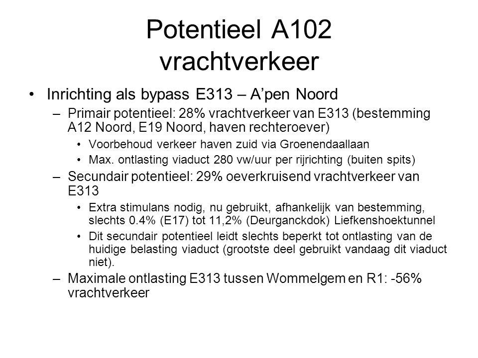 Potentieel A102 vrachtverkeer Inrichting als bypass E313 – A'pen Noord –Primair potentieel: 28% vrachtverkeer van E313 (bestemming A12 Noord, E19 Noord, haven rechteroever) Voorbehoud verkeer haven zuid via Groenendaallaan Max.