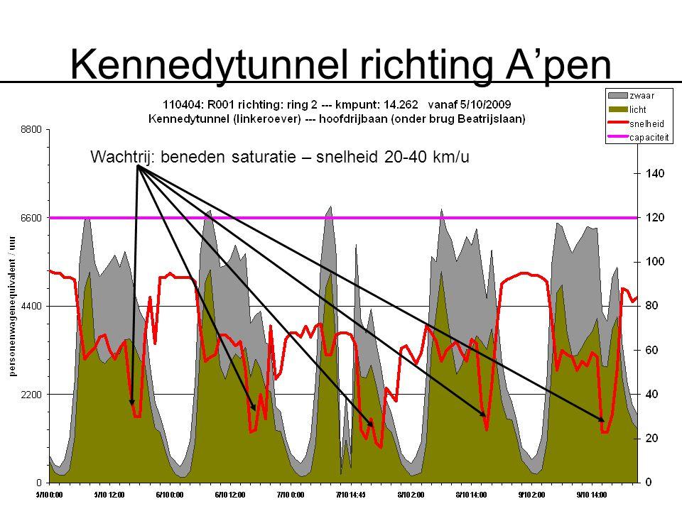Kennedytunnel richting A'pen Wachtrij: beneden saturatie – snelheid 20-40 km/u