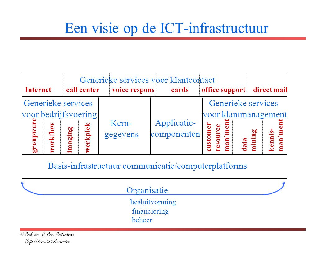 Een visie op de ICT-infrastructuur Generieke services voor klantcontact Internet call center voice respons cards office support direct mail Generieke