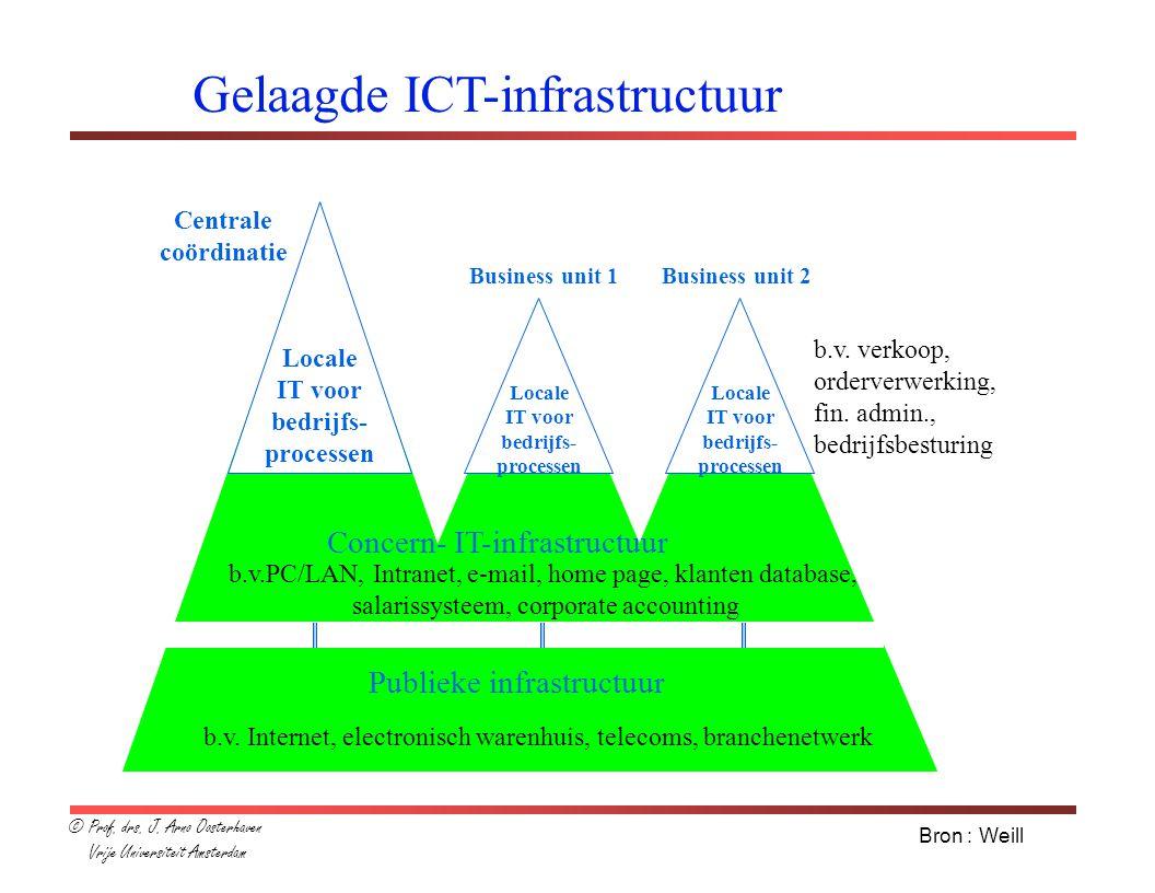 strategische intentie van het concern synergie tussen business units strategische intentie huidige strategie strategische context BU's business maxims IT maxims visie op concerninfrastructuur infrastructurele voorzieningen Hoe komt de ICT-infrastructuur tot stand .