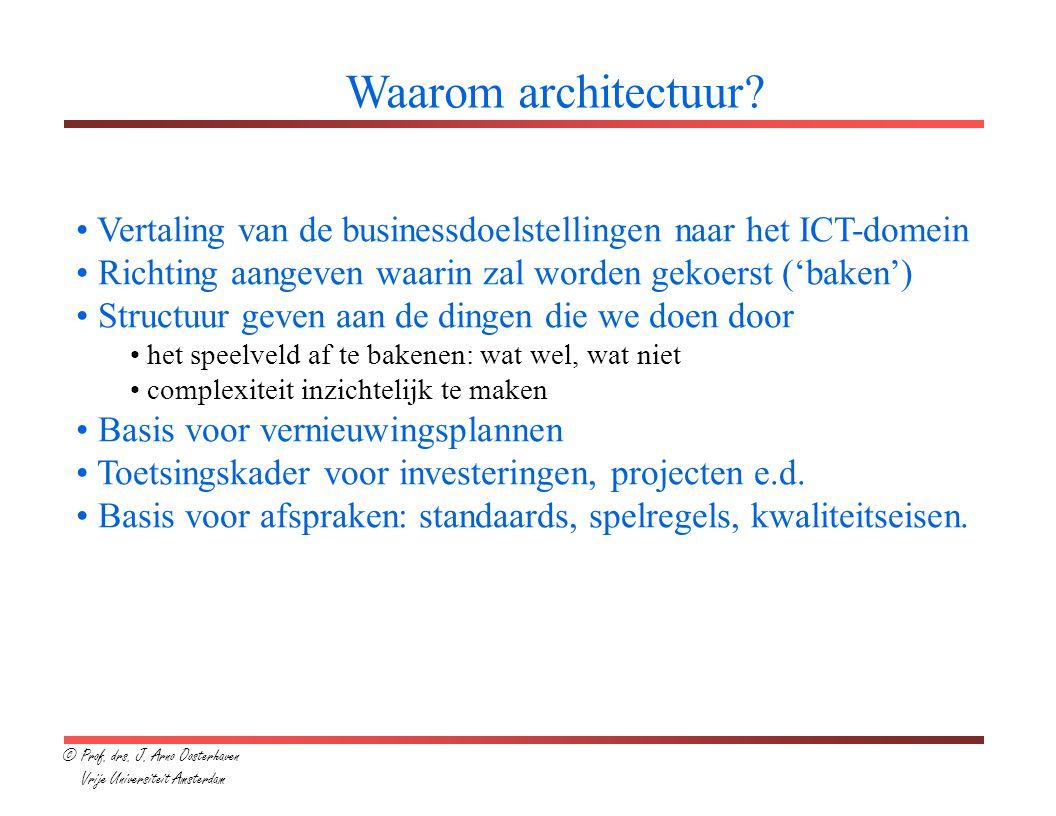 Wat is architectuur.