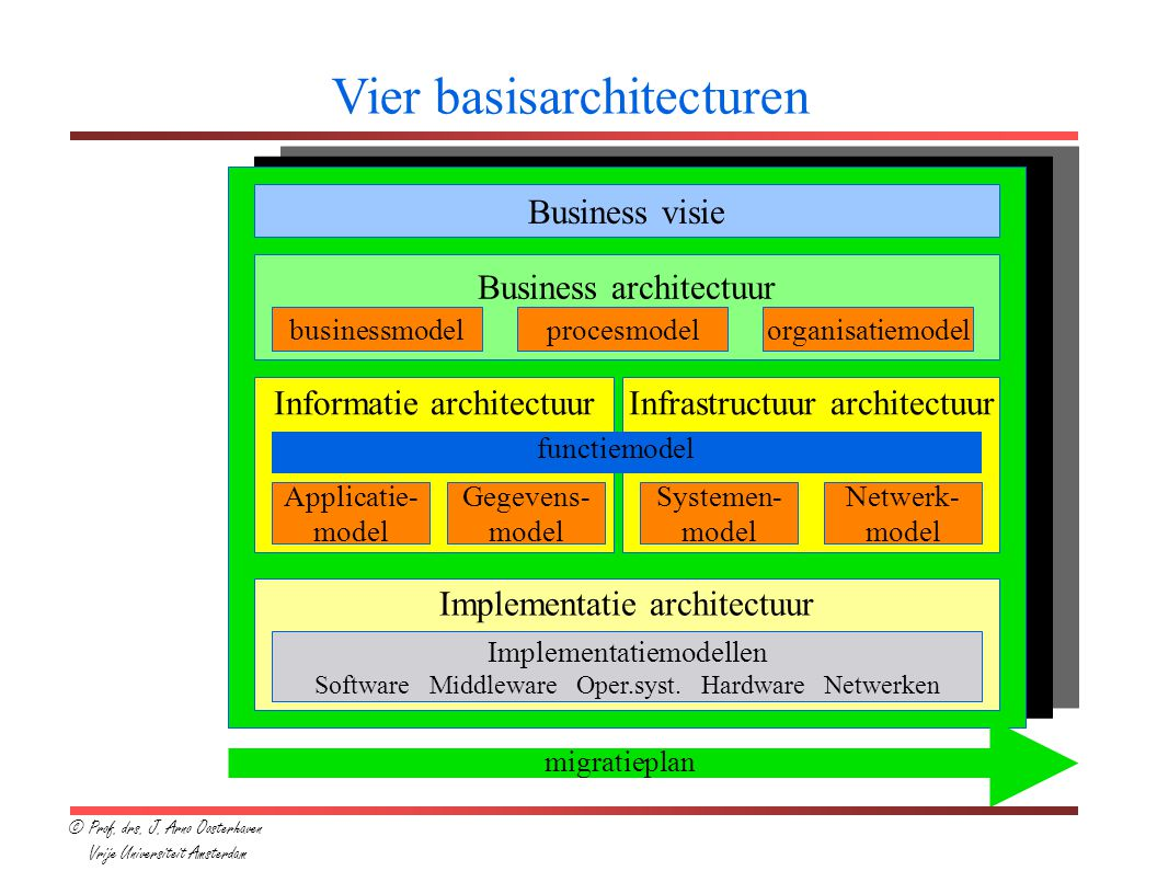 Business visie Business architectuur businessmodelprocesmodelorganisatiemodel Informatie architectuurInfrastructuur architectuur F functiemodel Applicatie- model Gegevens- model Systemen- model Netwerk- model Implementatie architectuur Implementatiemodellen Software Middleware Oper.syst.