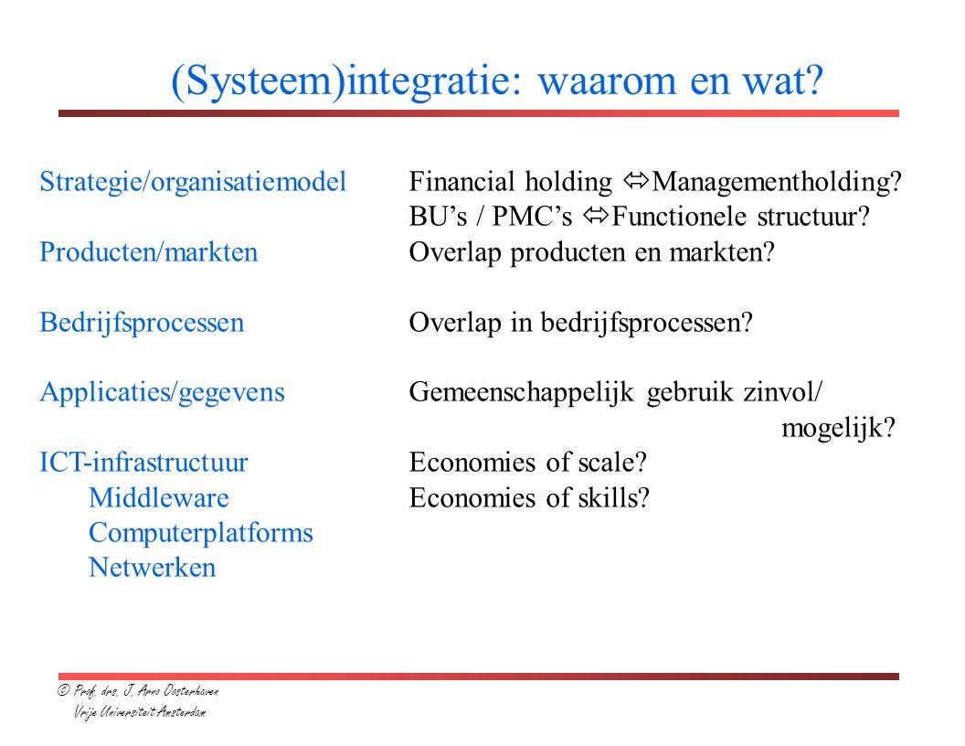 (Systeem)integratie: waarom en wat.