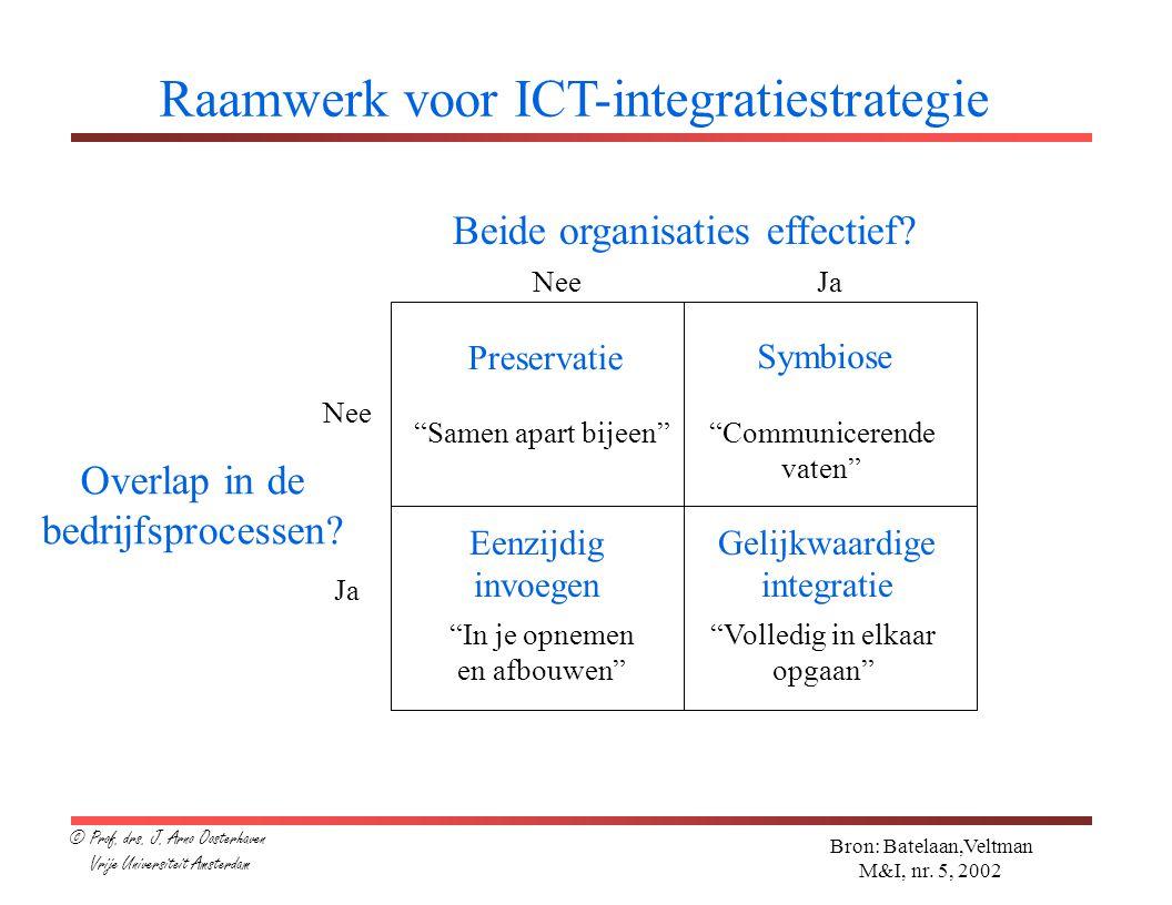 Raamwerk voor ICT-integratiestrategie Bron: Batelaan,Veltman M&I, nr.