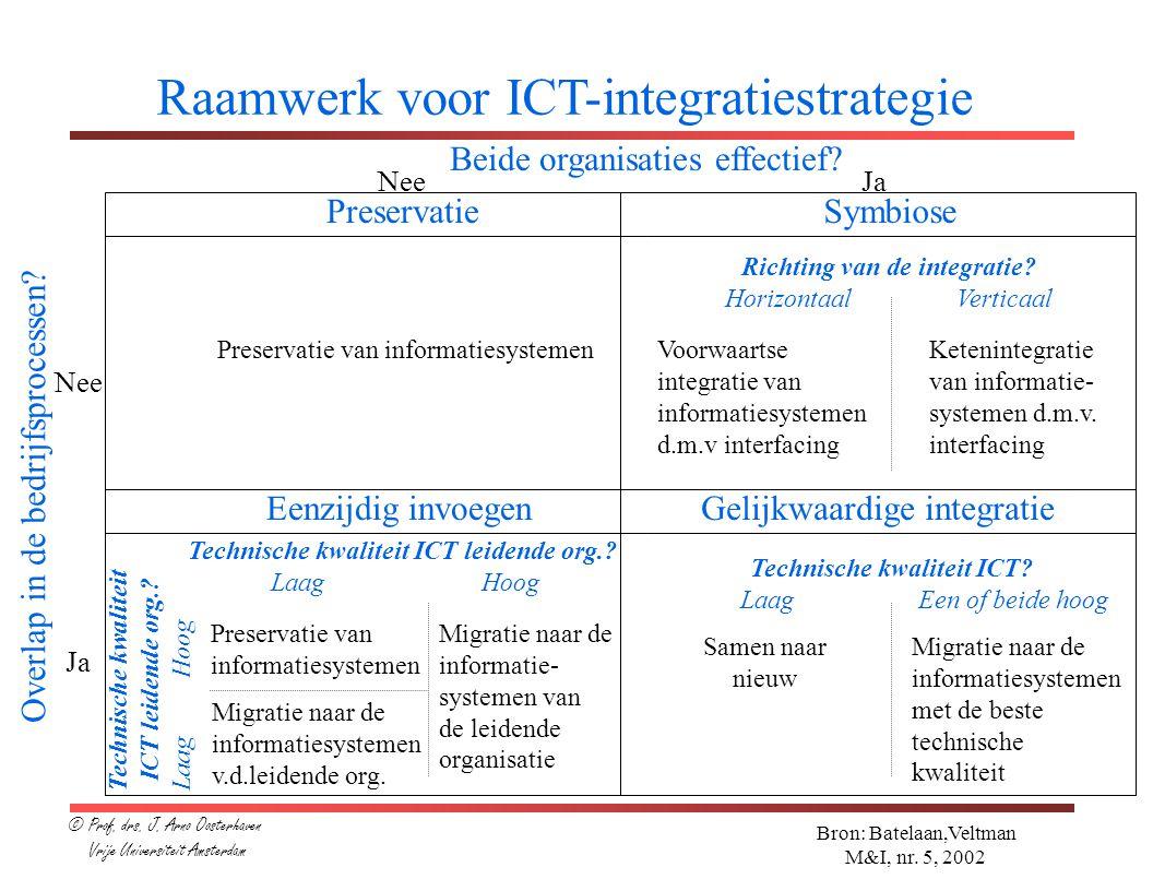Raamwerk voor ICT-integratiestrategie Bron: Batelaan,Veltman M&I, nr. 5, 2002 Beide organisaties effectief? Overlap in de bedrijfsprocessen? Nee Ja Ne