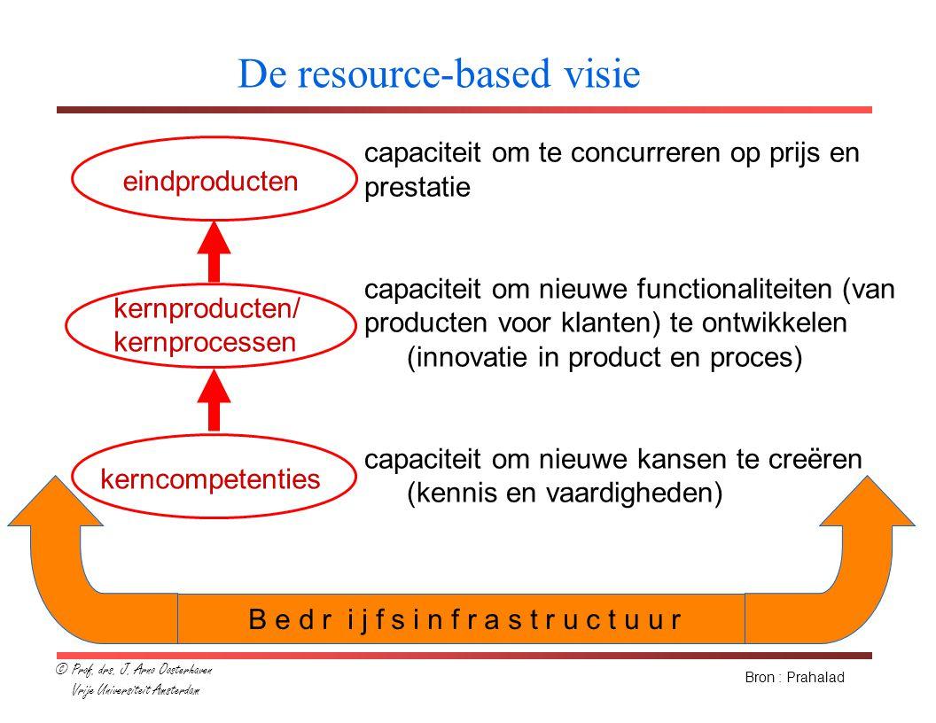 kerncompetenties kernproducten/ kernprocessen eindproducten capaciteit om te concurreren op prijs en prestatie capaciteit om nieuwe functionaliteiten (van producten voor klanten) te ontwikkelen (innovatie in product en proces) capaciteit om nieuwe kansen te creëren (kennis en vaardigheden) Bron : Prahalad B e d r i j f s i n f r a s t r u c t u u r kennistechnologie intranet groupware objectarchitectuur componenten assemblagetechnologie internettechnologie workflowmanagement datawarehouse callcenter- technologie De resource-based visie en ICT © Prof.