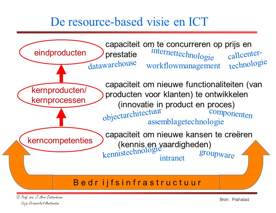 Waarom een ICT-infrastructuur .