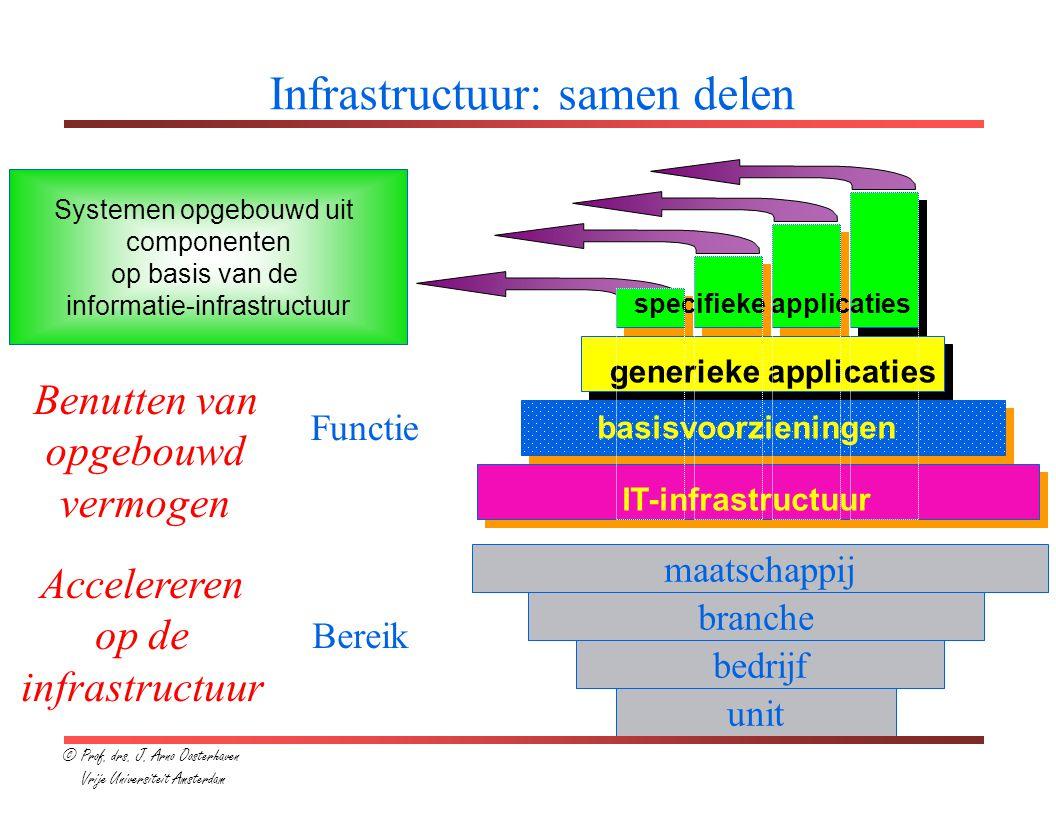 De ontwikkeling van ICT-infrastructuur Generieke applicaties (werkplek) Database managementsystemen Computerplatforms en netwerken Generieke applicaties (primair proces) ICT-infrastructuur Gerijpte technologie 'verdwijnt' na verloop van tijd in de infrastructuur © Prof.