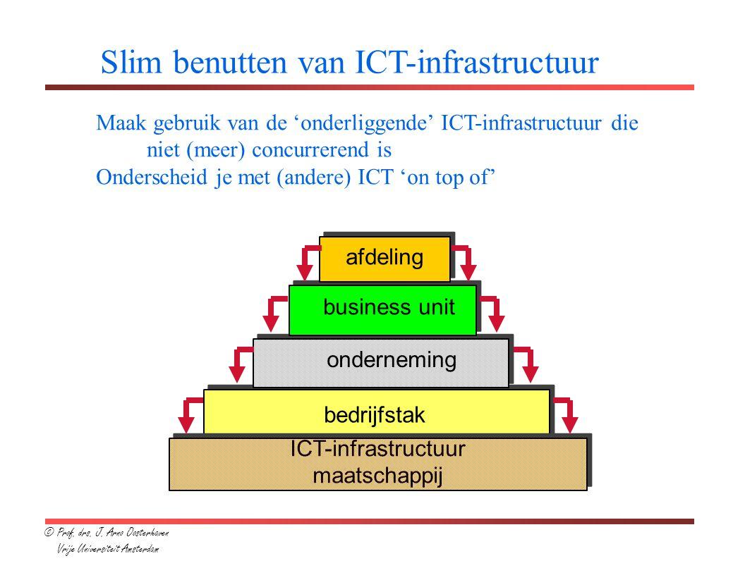 Implicaties voor ICT-strategie (1) ICT-infrastructuurstrategie Welke ICT is/wordt 'concurrentieneutraal' op maatschappelijk en bedrijfstakniveau.