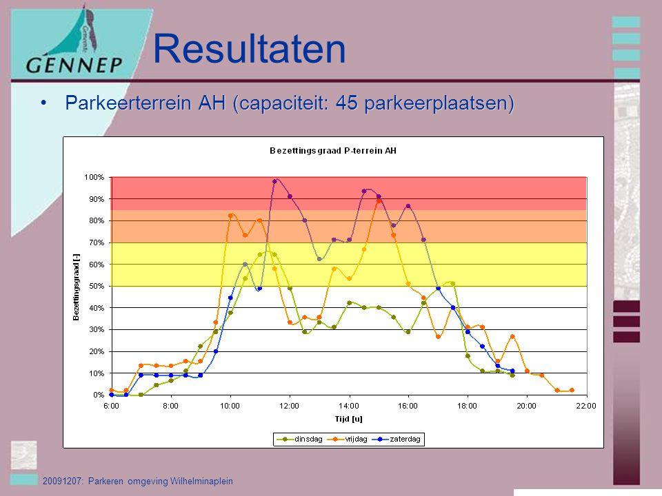 20091207: Parkeren omgeving Wilhelminaplein Resultaten Parkeerterrein AH (capaciteit: 45 parkeerplaatsen)