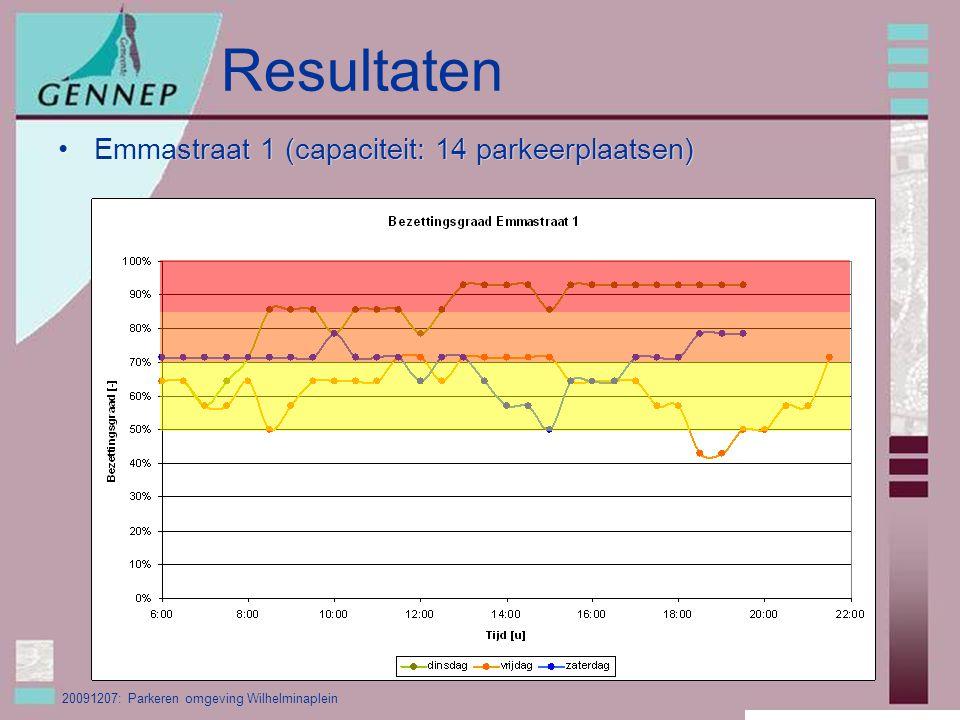 20091207: Parkeren omgeving Wilhelminaplein Resultaten Emmastraat 1 (capaciteit: 14 parkeerplaatsen)