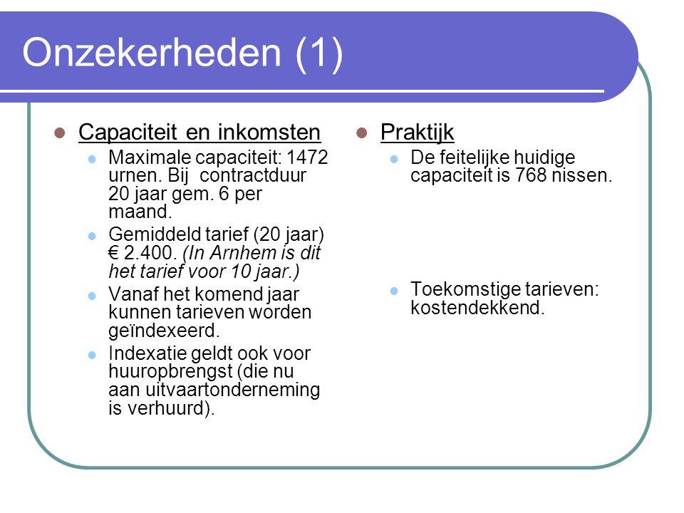 Onzekerheden (1) Capaciteit en inkomsten Maximale capaciteit: 1472 urnen. Bij contractduur 20 jaar gem. 6 per maand. Gemiddeld tarief (20 jaar) € 2.40