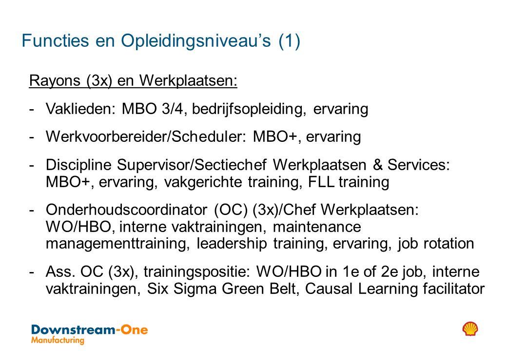 Rayons (3x) en Werkplaatsen: - Vaklieden: MBO 3/4, bedrijfsopleiding, ervaring - Werkvoorbereider/Scheduler: MBO+, ervaring - Discipline Supervisor/Sectiechef Werkplaatsen & Services: MBO+, ervaring, vakgerichte training, FLL training - Onderhoudscoordinator (OC) (3x)/Chef Werkplaatsen: WO/HBO, interne vaktrainingen, maintenance managementtraining, leadership training, ervaring, job rotation - Ass.
