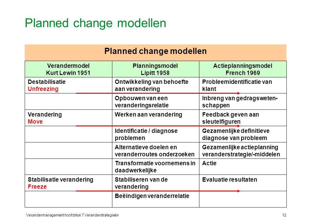 Verandermanagement hoofdstuk 7 Veranderstrategieën12 Planned change modellen Evaluatie resultaten Actie Gezamenlijke actieplanning veranderstrategie/-