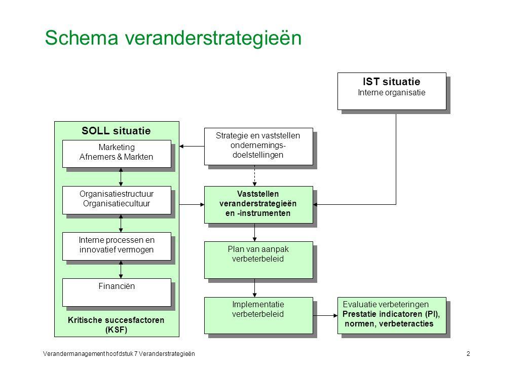 Verandermanagement hoofdstuk 7 Veranderstrategieën2 Schema veranderstrategieën Strategie en vaststellen ondernemings- doelstellingen Vaststellen veran