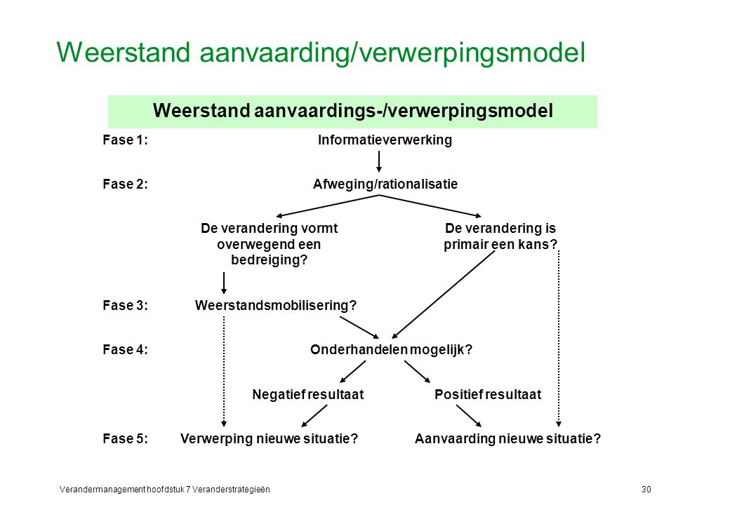 Verandermanagement hoofdstuk 7 Veranderstrategieën30 Weerstand aanvaarding/verwerpingsmodel Informatieverwerking Afweging/rationalisatie De veranderin