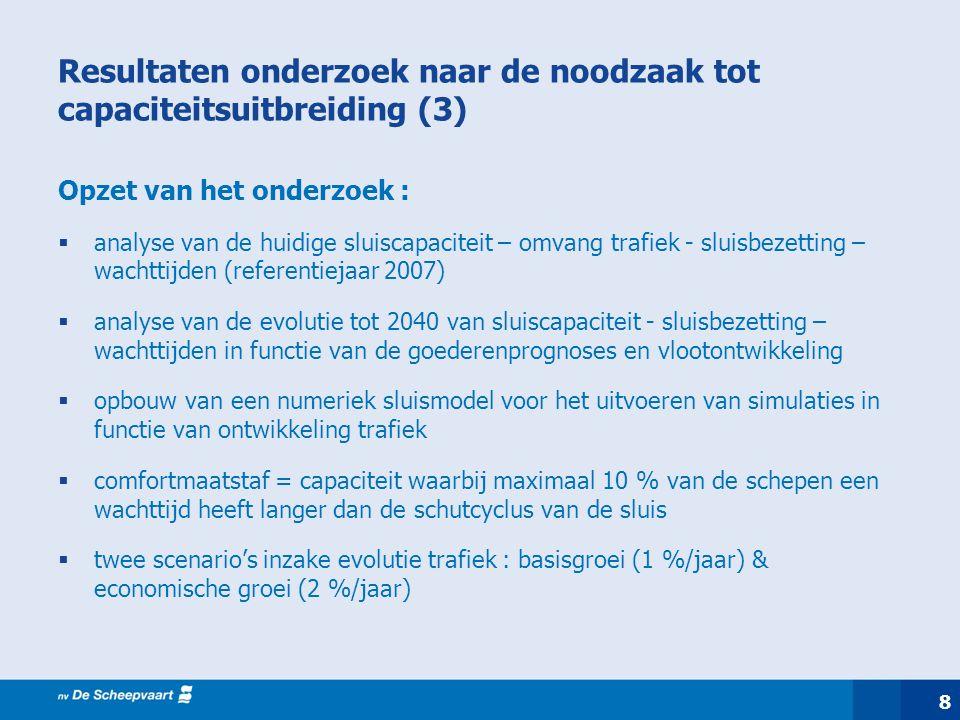 9 Resultaten onderzoek naar de noodzaak tot capaciteitsuitbreiding (4) Vaststellingen op basis van numeriek model  sluizencomplex Wijnegem voldeed in 2007 niet aan comfortcapaciteit : 12 % van schepen moet langer wachten dan de comfortmaatstaf  indien géén ingrepen (nulalternatief): -in geval van basisgroei verhoogt dit aantal tot 25 % in 2040 -ingeval van sterke economische groei verhoogt dit aantal tot 60 % (!) in 2040  ingrepen / maatregelen dringen zich op