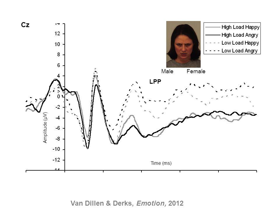Time (ms) Amplitude (µV) Cz LPP Male Female Van Dillen & Derks, Emotion, 2012