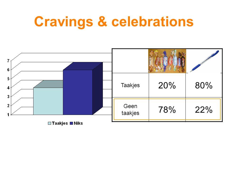 Cravings & celebrations Zin om te snacken. Trek in lekkers. Behoefte aan lekker eten. 1 4 7 Helemaal niet heel erg ChocolatePen Taakjes 20%80% Geen ta