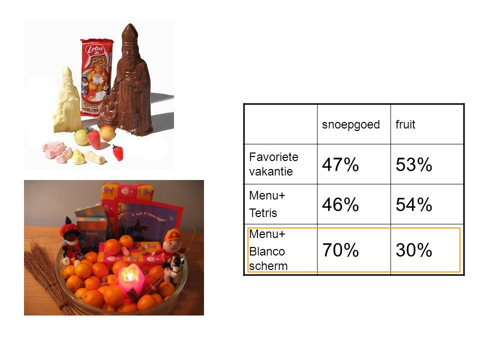 snoepgoedfruit Favoriete vakantie 47%53% Menu+ Tetris 46%54% Menu+ Blanco scherm 70%30%