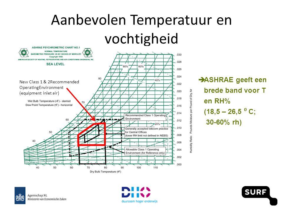 Aanbevolen Temperatuur en vochtigheid New Class 1 & 2Recommended OperatingEnvironment (equipment inlet air)  ASHRAE geeft een brede band voor T en RH% (18,5 – 26,5 ⁰ C; 30-60% rh)