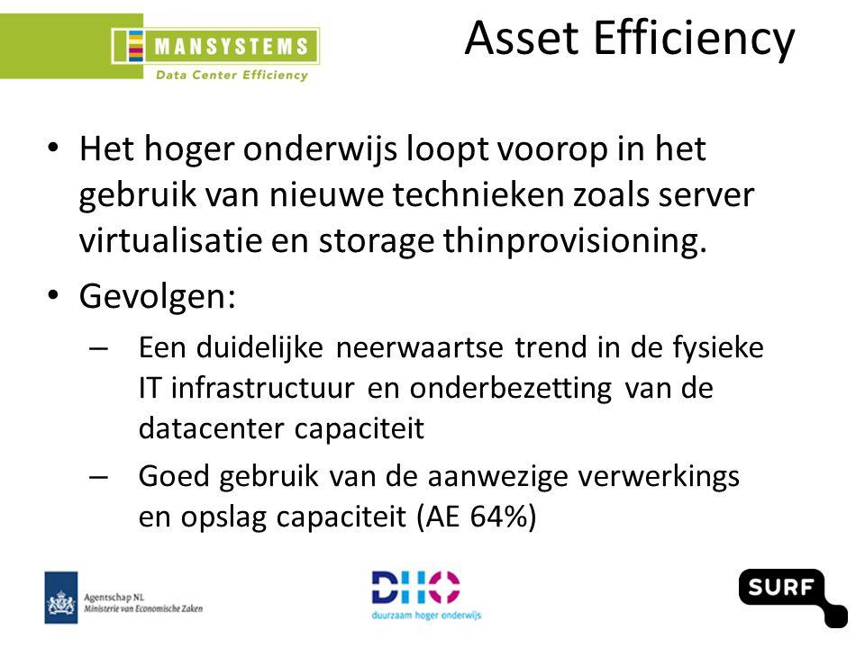 Asset Efficiency Het hoger onderwijs loopt voorop in het gebruik van nieuwe technieken zoals server virtualisatie en storage thinprovisioning.