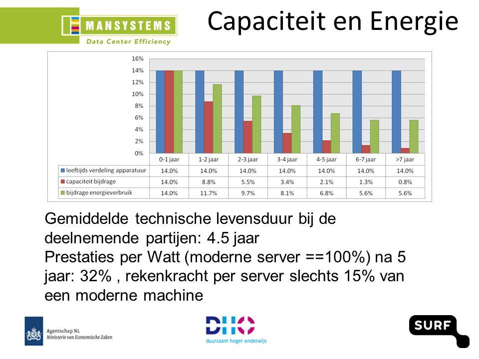 Capaciteit en Energie Gemiddelde technische levensduur bij de deelnemende partijen: 4.5 jaar Prestaties per Watt (moderne server ==100%) na 5 jaar: 32%, rekenkracht per server slechts 15% van een moderne machine