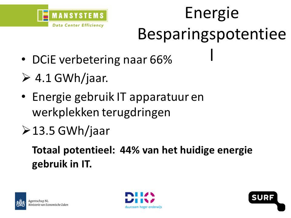 Energie Besparingspotentiee l DCiE verbetering naar 66%  4.1 GWh/jaar.