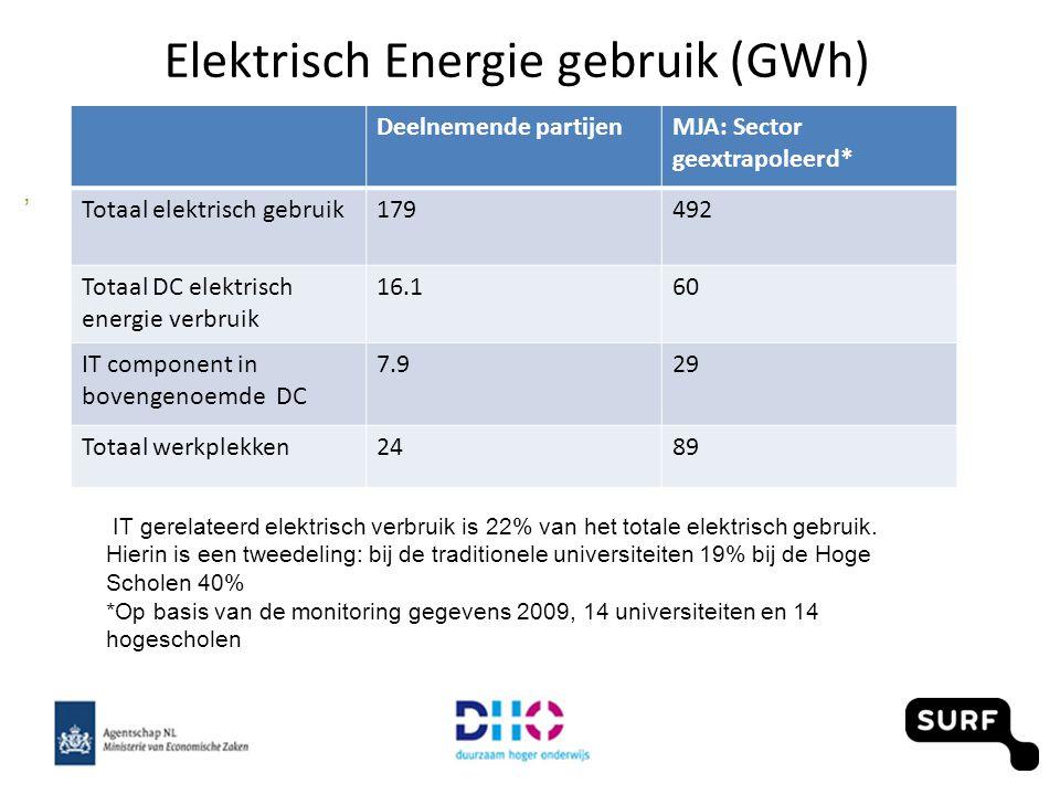Twee sporen, IT en facilitair 1 drijfveer Process verbeteringen Realistische capaciteits planning en afstemming aanbod op behoefte Volledige TCO berekeningen, inclusief energie Heldere inkoop criteria 18