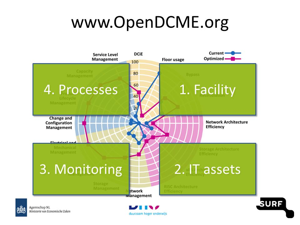 www.OpenDCME.org Facility Process Tooling IT Assets 1. Facility 2. IT assets 3. Monitoring 4. Processes
