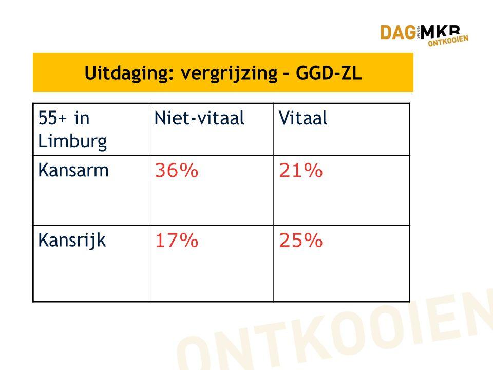 Uitdaging: vergrijzing – GGD-ZL 55+ in Limburg Niet-vitaalVitaal Kansarm 36%21% Kansrijk 17%25%