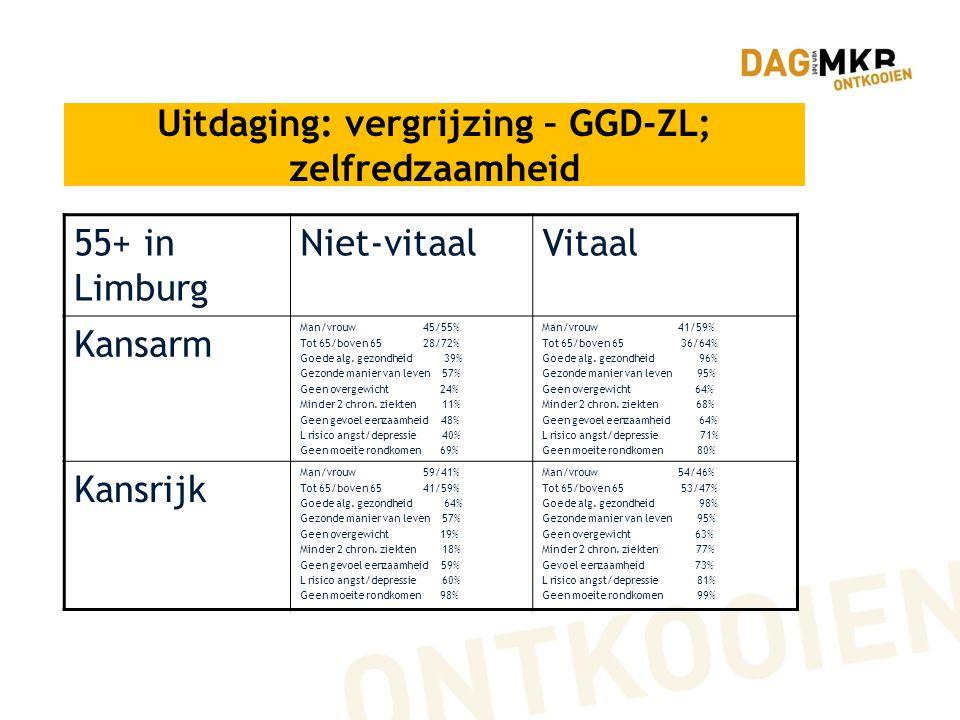 Uitdaging: vergrijzing – GGD-ZL; zelfredzaamheid 55+ in Limburg Niet-vitaalVitaal Kansarm Man/vrouw 45/55% Tot 65/boven 65 28/72% Goede alg. gezondhei