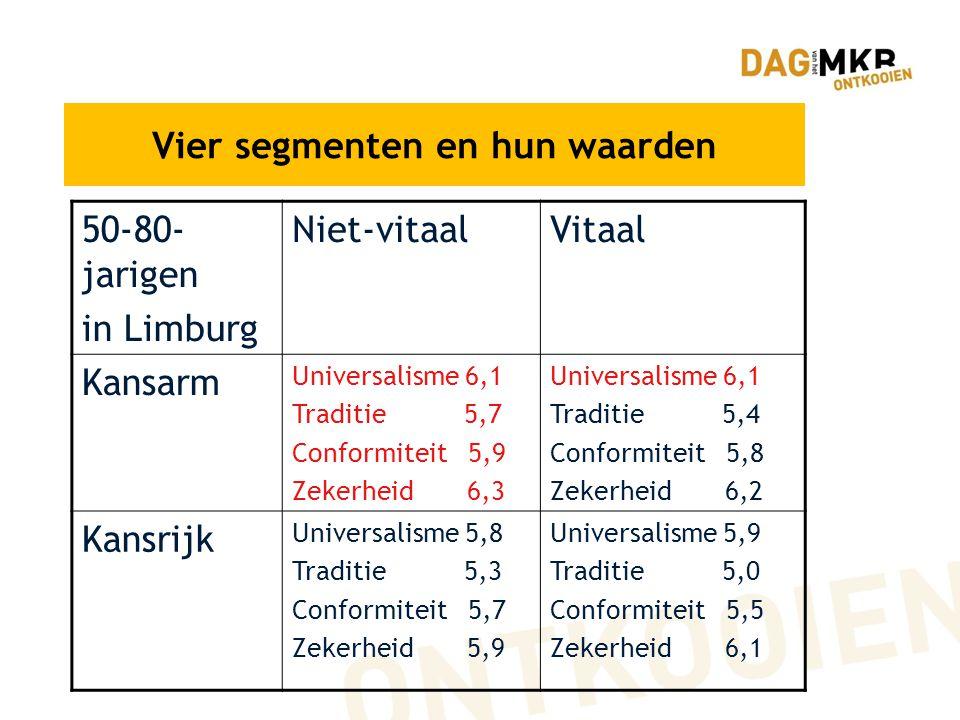 Vier segmenten en hun waarden 50-80- jarigen in Limburg Niet-vitaalVitaal Kansarm Universalisme 6,1 Traditie 5,7 Conformiteit 5,9 Zekerheid 6,3 Universalisme 6,1 Traditie 5,4 Conformiteit 5,8 Zekerheid 6,2 Kansrijk Universalisme 5,8 Traditie 5,3 Conformiteit 5,7 Zekerheid 5,9 Universalisme 5,9 Traditie 5,0 Conformiteit 5,5 Zekerheid 6,1