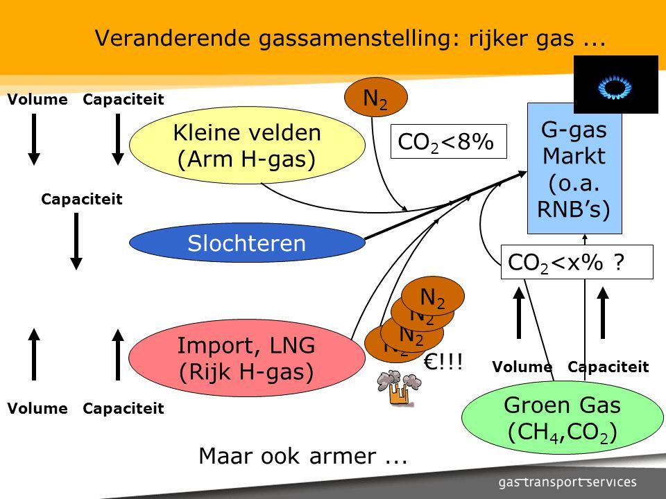Veranderende gassamenstelling: rijker gas... G-gas Markt (o.a. RNB's) Slochteren Kleine velden (Arm H-gas) N2N2 VolumeCapaciteit Import, LNG (Rijk H-g