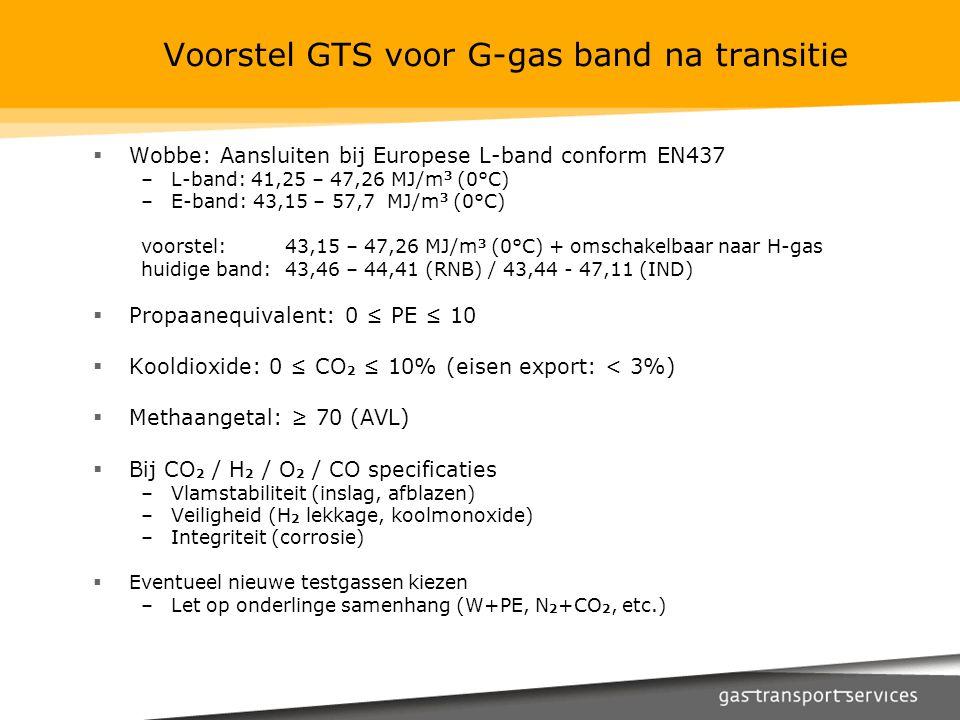Voorstel GTS voor G-gas band na transitie  Wobbe: Aansluiten bij Europese L-band conform EN437 –L-band: 41,25 – 47,26 MJ/m 3 (0°C) –E-band: 43,15 – 57,7 MJ/m 3 (0°C) voorstel:43,15 – 47,26 MJ/m 3 (0°C) + omschakelbaar naar H-gas huidige band:43,46 – 44,41 (RNB) / 43,44 - 47,11 (IND)  Propaanequivalent: 0 ≤ PE ≤ 10  Kooldioxide: 0 ≤ CO 2 ≤ 10% (eisen export: < 3%)  Methaangetal: ≥ 70 (AVL)  Bij CO 2 / H 2 / O 2 / CO specificaties –Vlamstabiliteit (inslag, afblazen) –Veiligheid (H 2 lekkage, koolmonoxide) –Integriteit (corrosie)  Eventueel nieuwe testgassen kiezen –Let op onderlinge samenhang (W+PE, N 2 +CO 2, etc.)