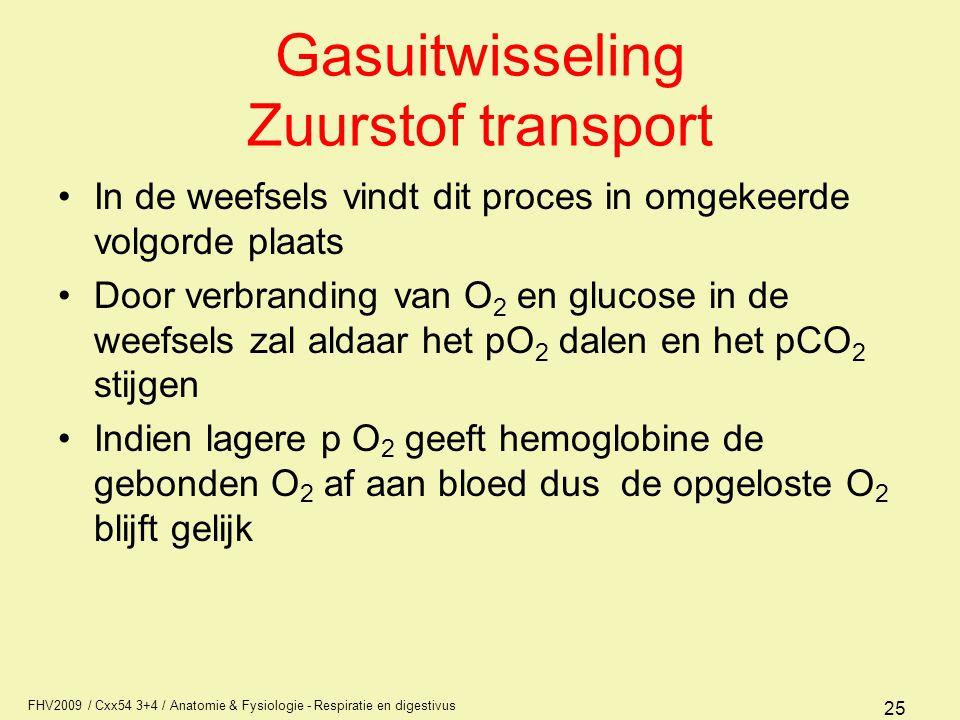 FHV2009 / Cxx54 3+4 / Anatomie & Fysiologie - Respiratie en digestivus 25 Gasuitwisseling Zuurstof transport In de weefsels vindt dit proces in omgeke