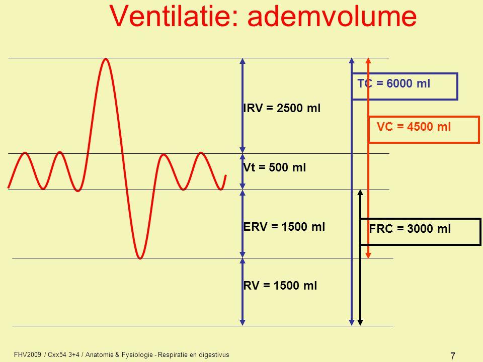 FHV2009 / Cxx54 3+4 / Anatomie & Fysiologie - Respiratie en digestivus 8 Ventilatie: ademvolume Vt = teugvolume of ademteugvolume IRV = inspiratoir reserve volume ERV = expiratoir reserve volume RV = residu volume TC = totale capaciteit (IRV+Vt+ERV+RV) VC = vitale capaciteit (IRV+Vt+ERV) FRC = functioneel residuale capaciteit (ERV+RV) bij inspanning FRC lager, Vt = 500 ml IRV = 2500 ml ERV = 1500 ml RV = 1500 ml TC = 6000 VC = 4500 FRC = 3000