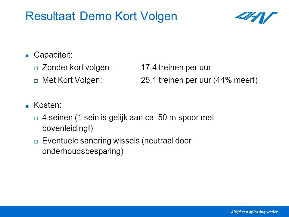 Resultaat Demo Kort Volgen Capaciteit:  Zonder kort volgen :17,4 treinen per uur  Met Kort Volgen:25,1 treinen per uur (44% meer!) Kosten:  4 seine