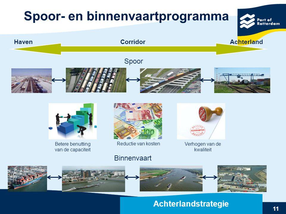 11 Rail terminals Rotterdam Verhogen van de kwaliteit Betere benutting van de capaciteit Spoor Binnenvaart Reductie van kosten Spoor- en binnenvaartpr
