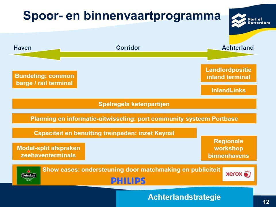 12 Spoor- en binnenvaartprogramma HavenCorridorAchterland Achterlandstrategie Spelregels ketenpartijen Bundeling: common barge / rail terminal Plannin