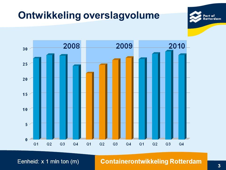 3 Ontwikkeling overslagvolume 3 Eenheid: x 1 mln ton (m) Containerontwikkeling Rotterdam