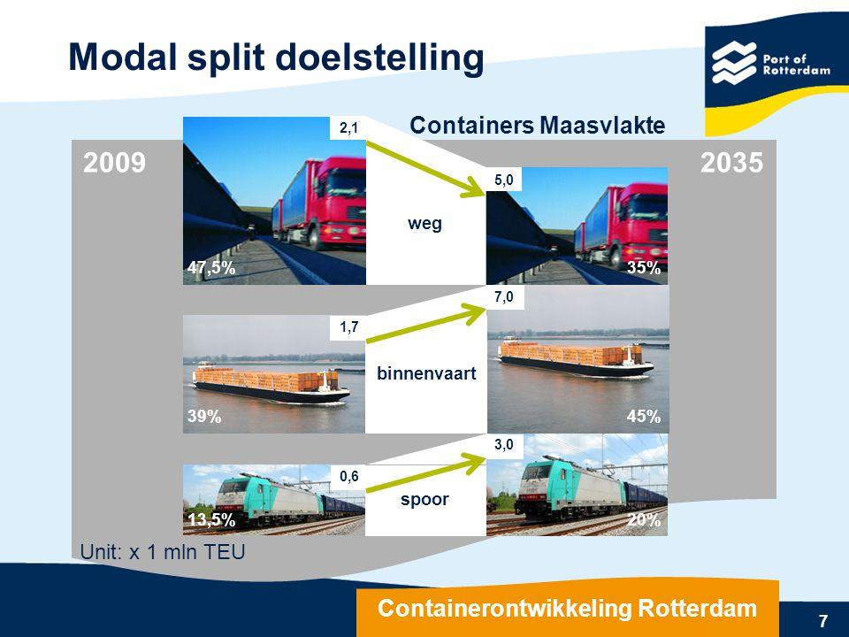 7 Modal split doelstelling Containerontwikkeling Rotterdam binnenvaart 20% 35% Containers Maasvlakte 20092035 3,0 0,6 spoor 1,7 39%45% 13,5%20% weg 35
