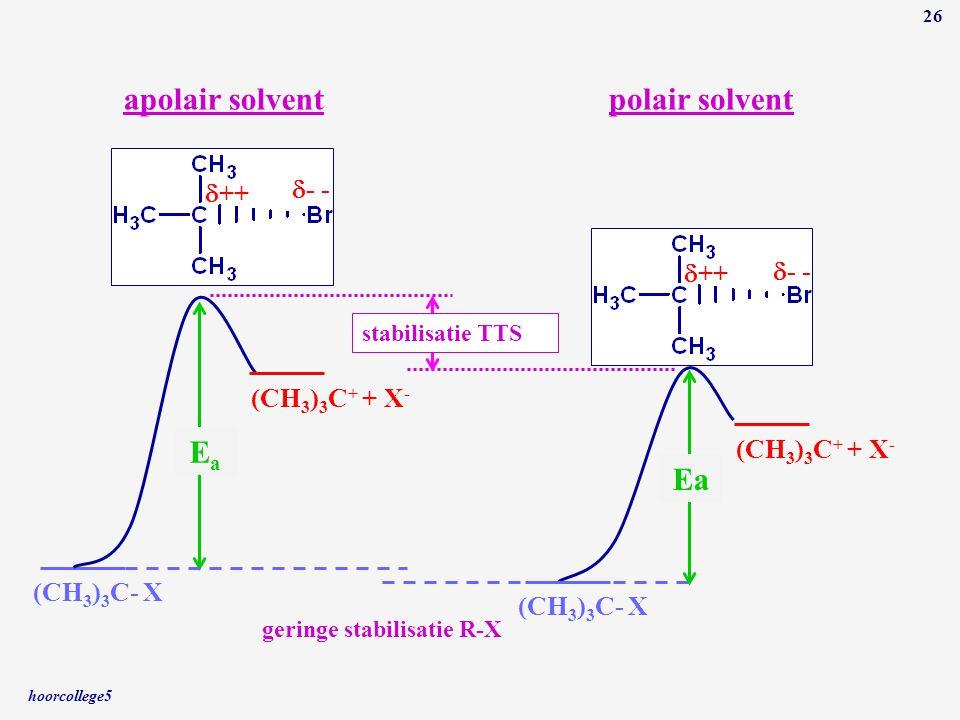 hoorcollege5 26 (CH 3 ) 3 C- X (CH 3 ) 3 C + + X - EaEa  ++  - - apolair solvent (CH 3 ) 3 C- X (CH 3 ) 3 C + + X - Ea  ++  - - polair solvent ger
