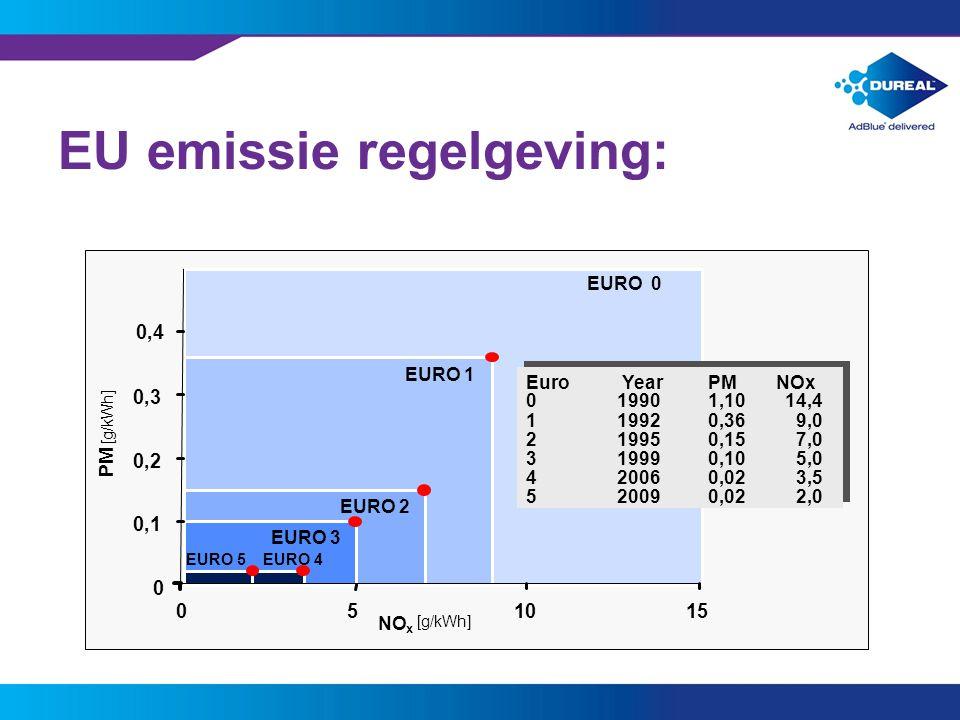 2 EU emissie regelgeving: EURO 0 EURO 3 EURO 2 EURO 1 EURO 5 EURO 4 Euro YearPMNOx 019901,1 14,4 119920,36 9 219950,15 7 319990,10 5 420050,02 3,5 520