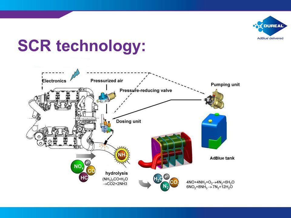 3 SCR technology: