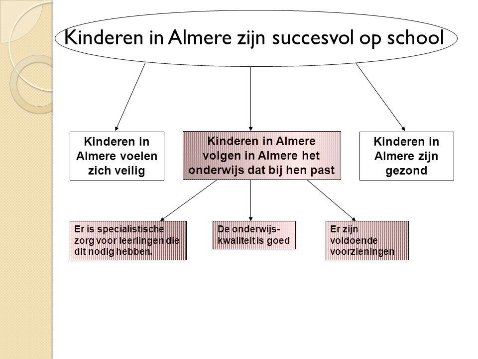 Kinderen in Almere zijn succesvol op school Kinderen in Almere voelen zich veilig Kinderen in Almere volgen in Almere het onderwijs dat bij hen past K